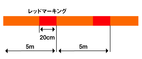 Illustration showing repeating color pattern: 20 centimeters of red followed by 480 centimeters of orange.