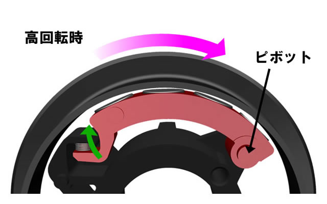Illustration showing how magnets move when the spool spins fast.